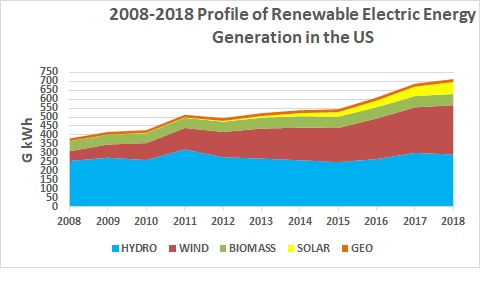 Электричество в США из возобновляемых источников