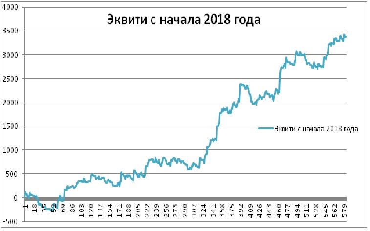 Эквити с начала 2018 года