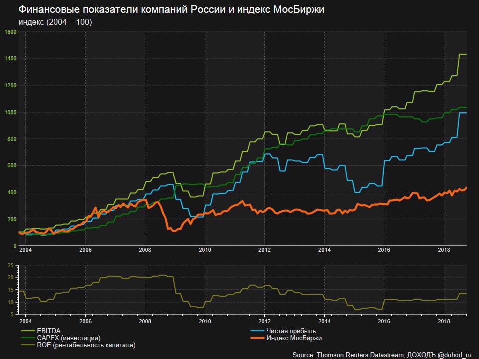 Картинка акций россий