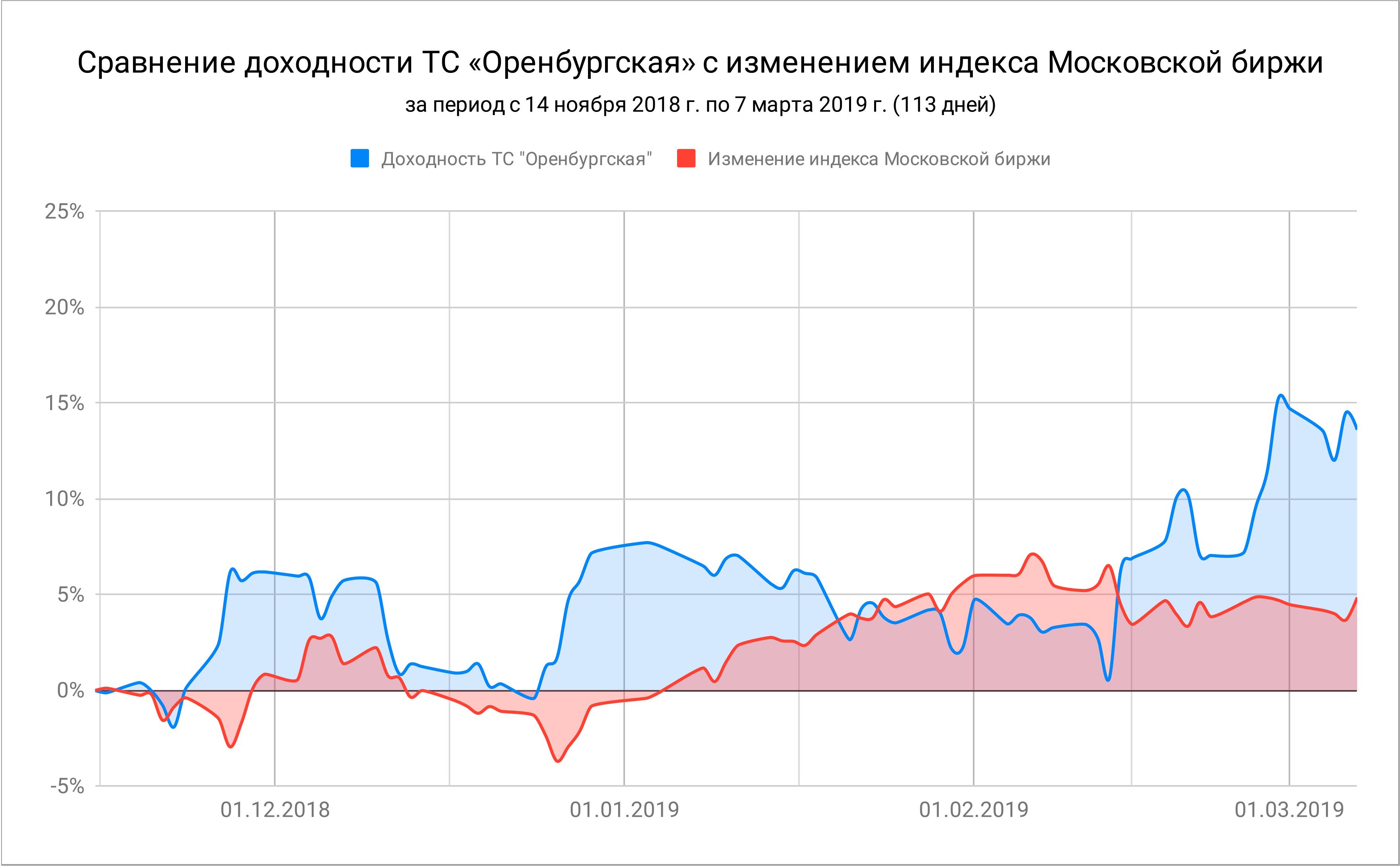 Сравнение доходности ТС «Оренбургская» с изменением индекса Московской биржи