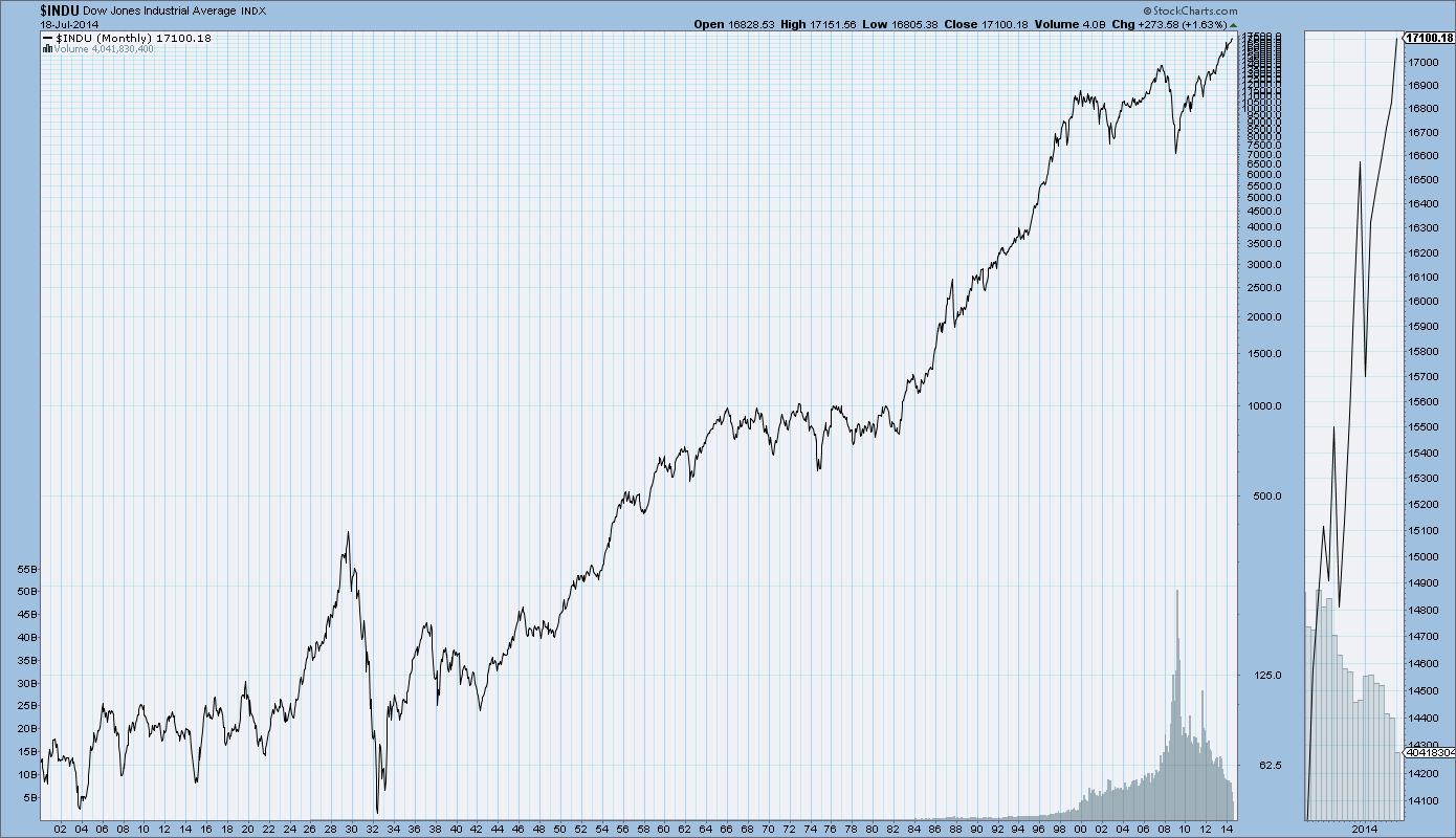 Индекс Доу 1900-2015