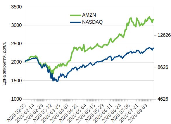 Динамика акций Amazon.com (AMZN) в сравнении с индексом NASDAQ