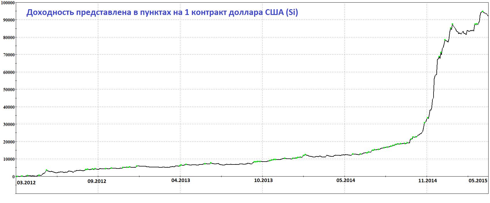 Доходность за 3 года по доллару США