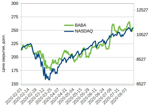 Динамика стоимости акций Alibaba (BABA) в сравнении с NASDAQ